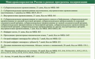 Признаки хронического цистита, код по МКБ 10
