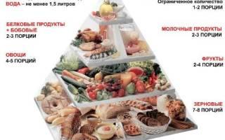 Меню для худеющих на неделю: правильное питание