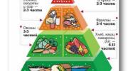 Правильное питание: меню