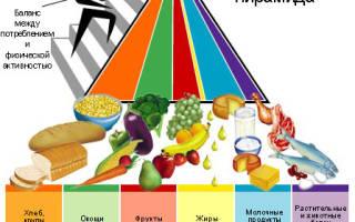 Правильное питание – здоровье в твоих руках!