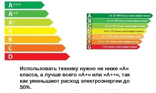 Самые экономичные духовки относятся к категориям А+, А++ и А+++