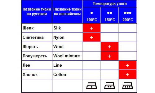 Крайне важно определить оптимальную температуру утюга для успешной глажки определенной ткани