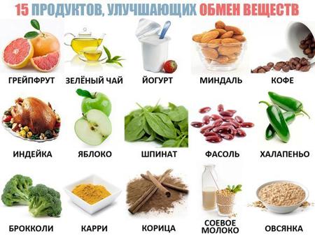 Продукты ускоряющие метаболизм!
