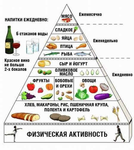 Пирамида правильного питания!