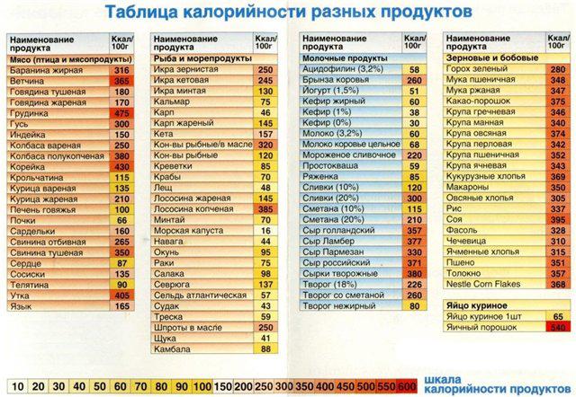 Таблица калорийности №2
