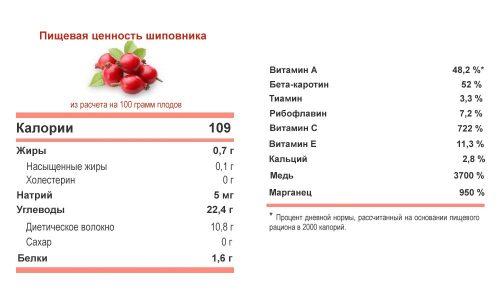 Содержание витамина С в растении достаточно высокое, но, если правильно приготовить отвар, он не будет раздражать слизистые оболочки органа