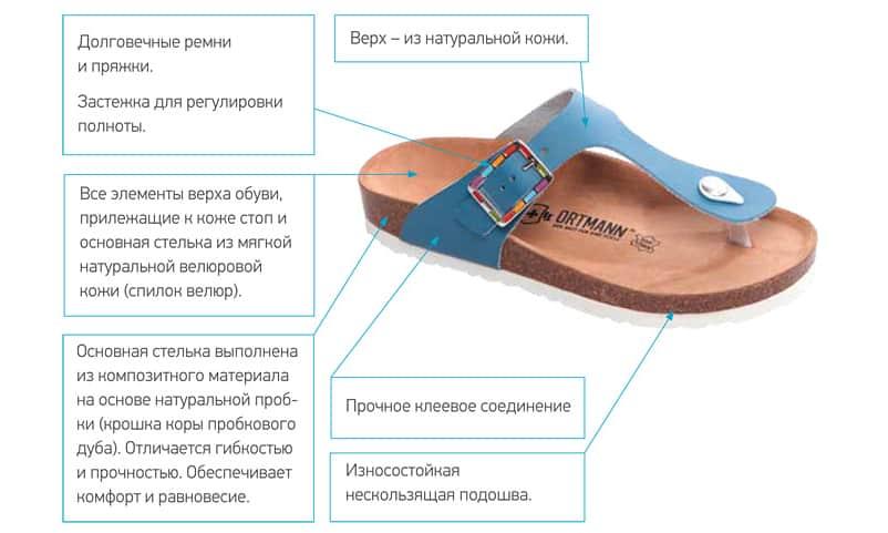 Устройство ортопедической обуви