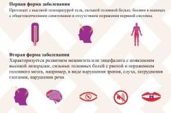 Последовательность развития заболевания
