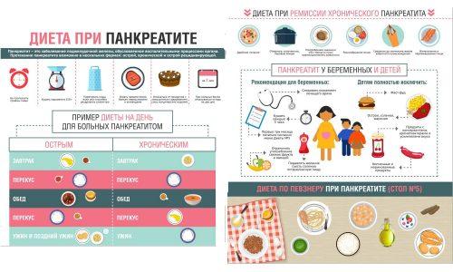 При лечении всех форм панкреатита у детей применяют не только лекарственные препараты. Эффективным методом при лечении этого заболевании считается соблюдение определенной диеты