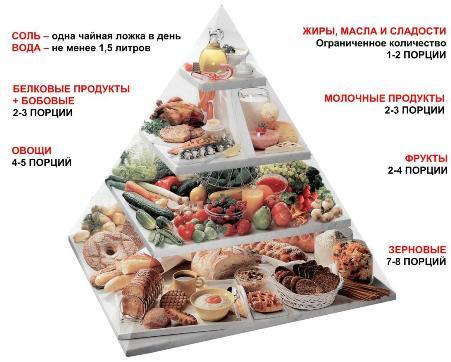 меню на неделю правильное питание