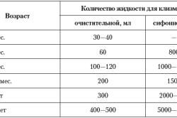Объем жидкости для клизмы в зависимости от возраста