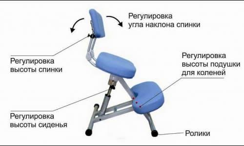 Виды ортопедических стульев