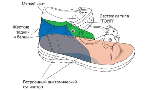 Роль ортопедической обуви фото