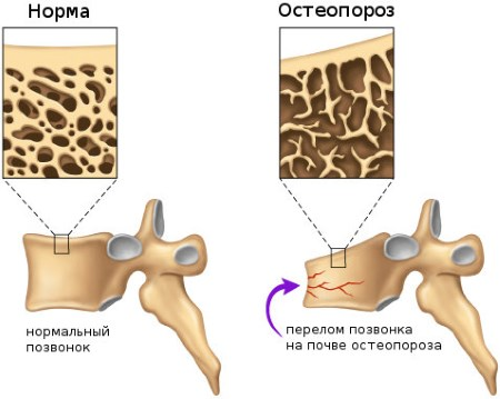 Особенности диагностики