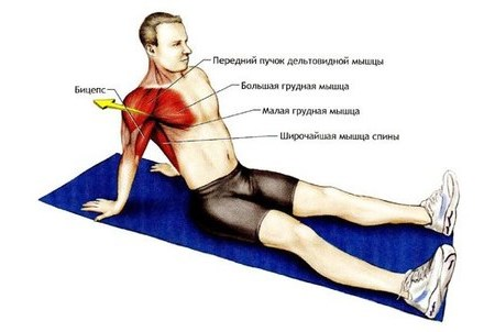 Лечение растяжение мышц грудной клетки
