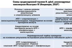 Схемы эрадикационной терапии