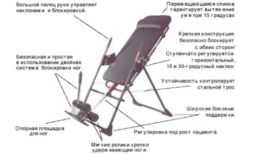 Конструкция тренажера для вытягивания позвоночника