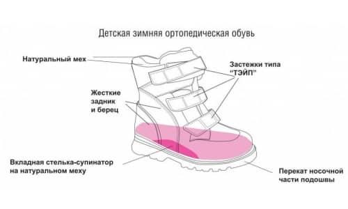 Роль ортопедической обуви