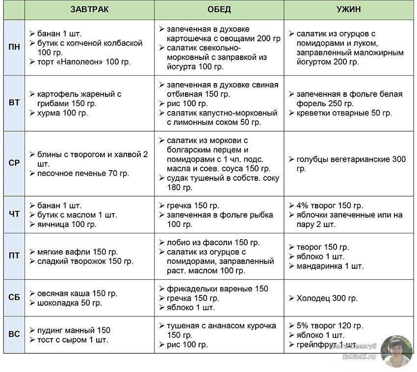 4 таблица по КД
